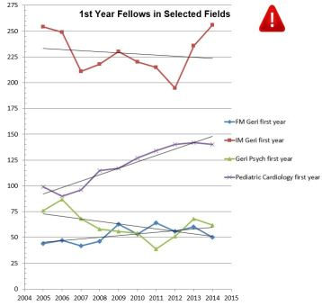2014 Fellows Numbers Blog